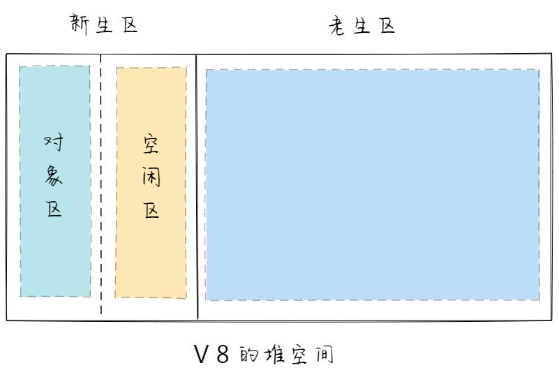 V8的堆空间